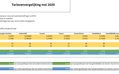 Tarievenvergelijking mei 2020 EnergieVanOns t.o.v andere aanbieders